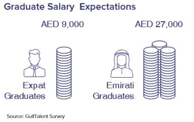 salary-uae-graduates-2016